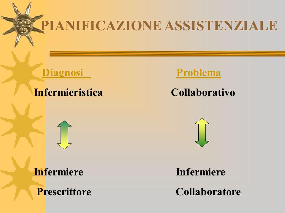 PIANIFICAZIONE ASSISTENZIALE Diagnosi ProblemaDiagnosi Problema Infermieristica Collaborativo Infermiere Prescrittore Collaboratore