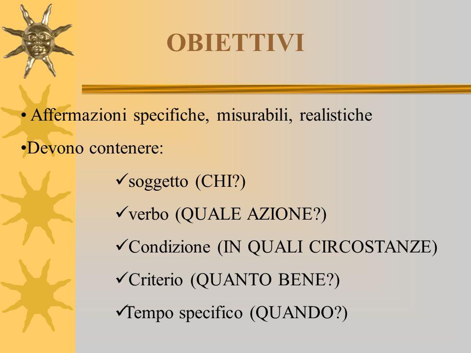 OBIETTIVI Affermazioni specifiche, misurabili, realistiche Devono contenere: soggetto (CHI?) verbo (QUALE AZIONE?) Condizione (IN QUALI CIRCOSTANZE) C