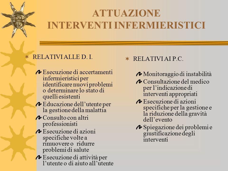 ATTUAZIONE INTERVENTI INFERMIERISTICI  RELATIVI ALLE D. I. Esecuzione di accertamenti infermieristici per identificare nuovi problemi o determinare l