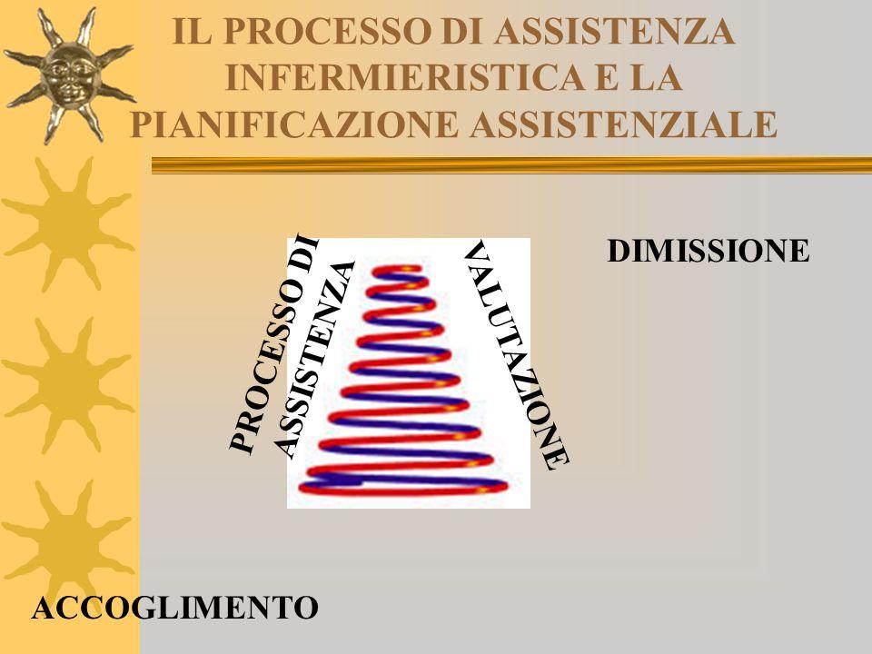 IL PROCESSO DI ASSISTENZA INFERMIERISTICA E LA PIANIFICAZIONE ASSISTENZIALE ACCOGLIMENTO DIMISSIONE PROCESSO DI ASSISTENZA VALUTAZIONE