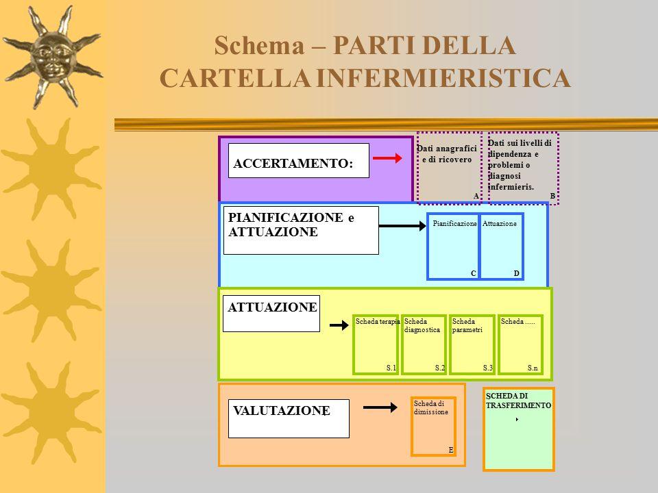 Schema – PARTI DELLA CARTELLA INFERMIERISTICA C) INTERVENTI INFERMIERISTICI SCHEDE COLLABORATIVE SCHEDA TERAPIA SCHEDA DIAGNOSTICA SCHEDA PARAMETRI VI