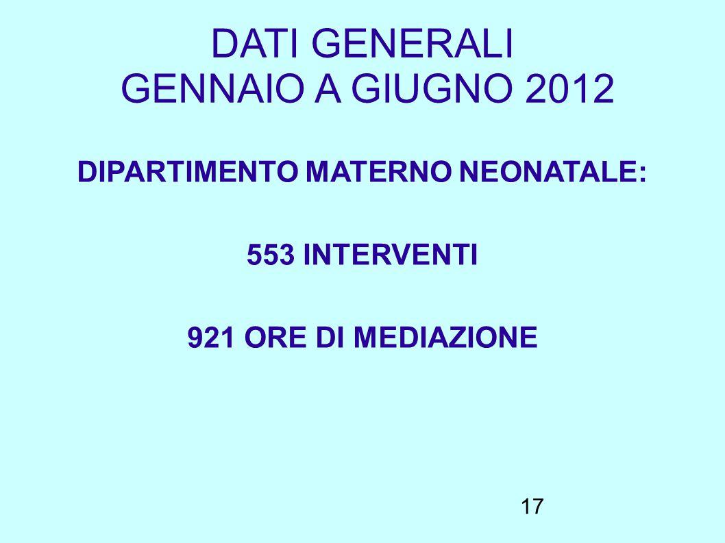 17 DATI GENERALI GENNAIO A GIUGNO 2012 DIPARTIMENTO MATERNO NEONATALE: 553 INTERVENTI 921 ORE DI MEDIAZIONE