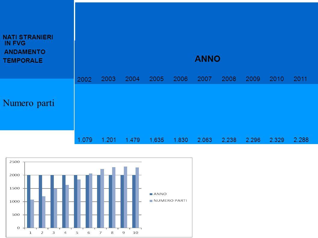 2002 200320042005200620072008200920102011 1.0791.201 1.4791,6351.8302.0632,2382.2962.329 2.288 ANNO NATI STRANIERI IN FVG ANDAMENTO TEMPORALE Numero p