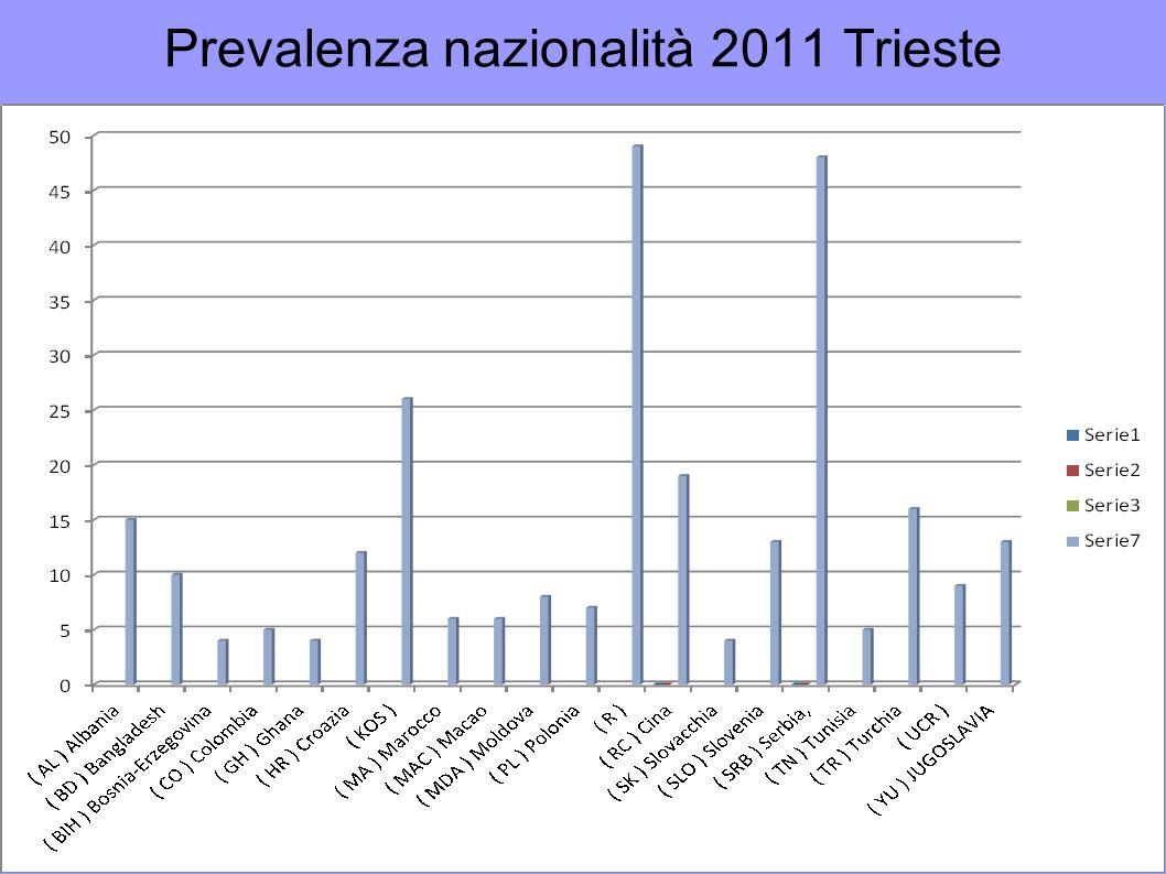 Prevalenza nazionalità 2011 Trieste