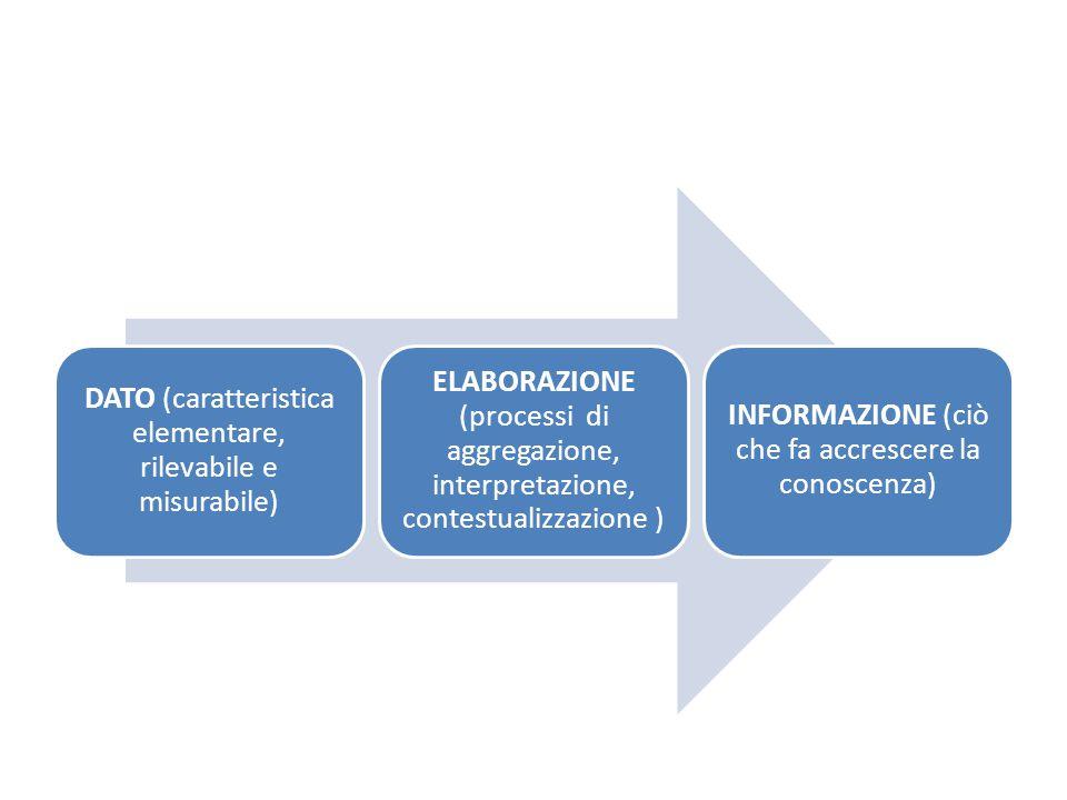 DATO (caratteristica elementare, rilevabile e misurabile) ELABORAZIONE (processi di aggregazione, interpretazione, contestualizzazione ) INFORMAZIONE