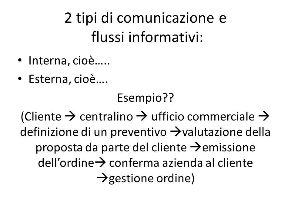 2 tipi di comunicazione e flussi informativi: Interna, cioè….. Esterna, cioè…. Esempio?? (Cliente  centralino  ufficio commerciale  definizione di
