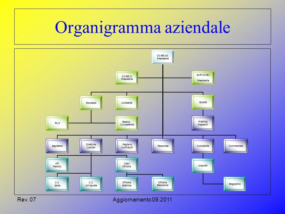 Rev.07Aggiornamento 09.2011 Organigramma aziendale CO.ME.SA.