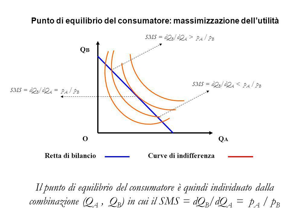 Retta di bilancioCurve di indifferenza QBQB OQAQA Punto di equilibrio del consumatore: massimizzazione dell'utilità Il punto di equilibrio del consumatore è quindi individuato dalla combinazione (Q A, Q B ) in cui il SMS = dQ B /dQ A = p A / p B SMS = dQ B /dQ A > p A / p B SMS = dQ B /dQ A < p A / p B SMS = dQ B /dQ A = p A / p B