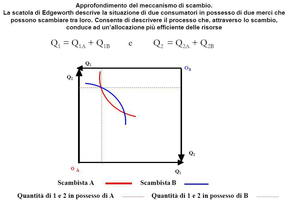 Q1Q1 BOBBOB Scambista A Q2Q2 O A Scambista B Quantità di 1 e 2 in possesso di AQuantità di 1 e 2 in possesso di B Approfondimento del meccanismo di scambio.