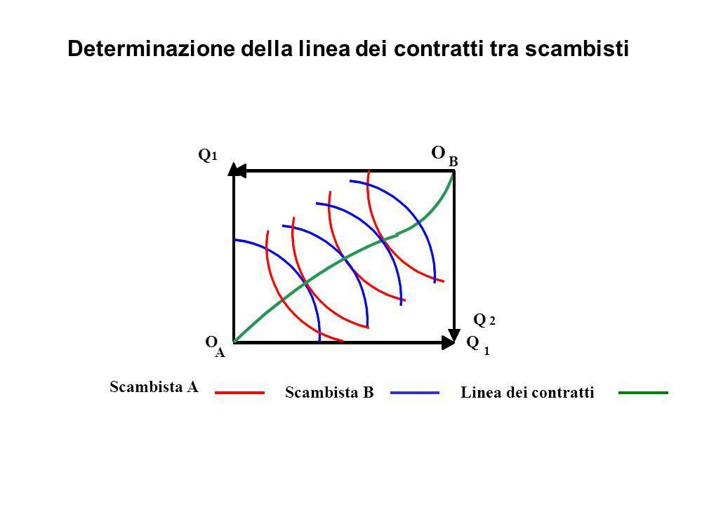 O B Linea dei contratti Scambista B Scambista A Q 2 Q 1 O Q1Q1 A Determinazione della linea dei contratti tra scambisti