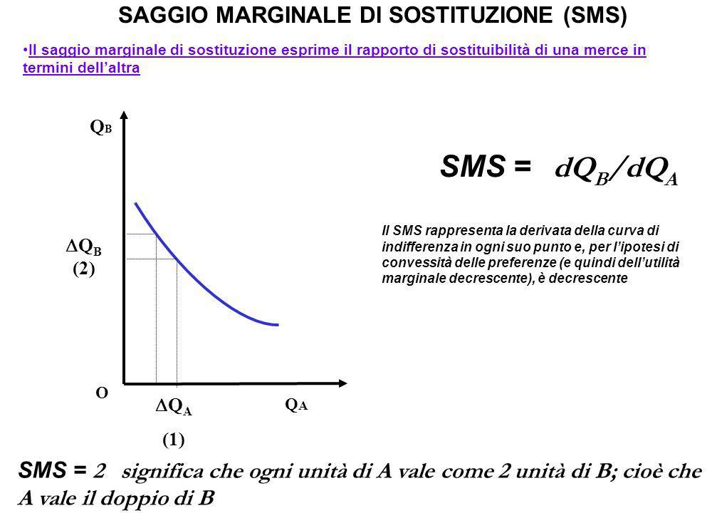 SAGGIO MARGINALE DI SOSTITUZIONE (SMS) Il saggio marginale di sostituzione esprime il rapporto di sostituibilità di una merce in termini dell'altra Il SMS rappresenta la derivata della curva di indifferenza in ogni suo punto e, per l'ipotesi di convessità delle preferenze (e quindi dell'utilità marginale decrescente), è decrescente QBQB QAQA O  Q B (2)  Q A (1) SMS = dQ B /dQ A SMS = 2 significa che ogni unità di A vale come 2 unità di B; cioè che A vale il doppio di B