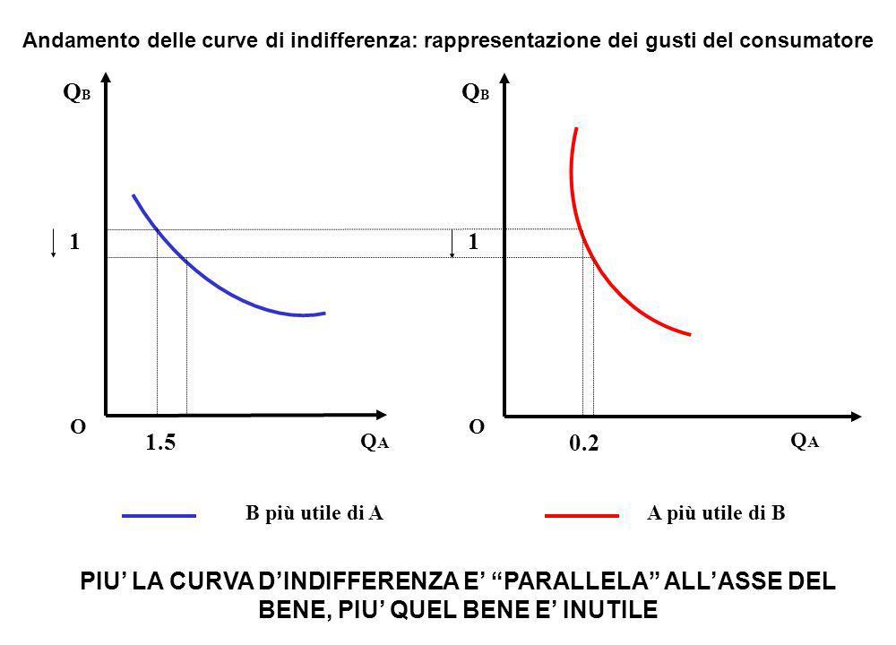 B inutile QBQB OQAQA Forme particolari delle curve di indifferenza (I) Caso di inutilità dei beni SMS = dQ B /dQ A = infinito