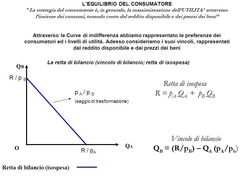 QBQB O QAQA Retta di bilancio (isospesa) L'EQUILIBRIO DEL CONSUMATORE La strategia del consumatore è, in generale, la massimizzazione dell'UTILITA' attraverso l'insieme dei consumi, tenendo conto del reddito disponibile e dei prezzi dei beni Attraverso le Curve di indifferenza abbiamo rappresentato le preferenze dei consumatori ed i livelli di utilità.