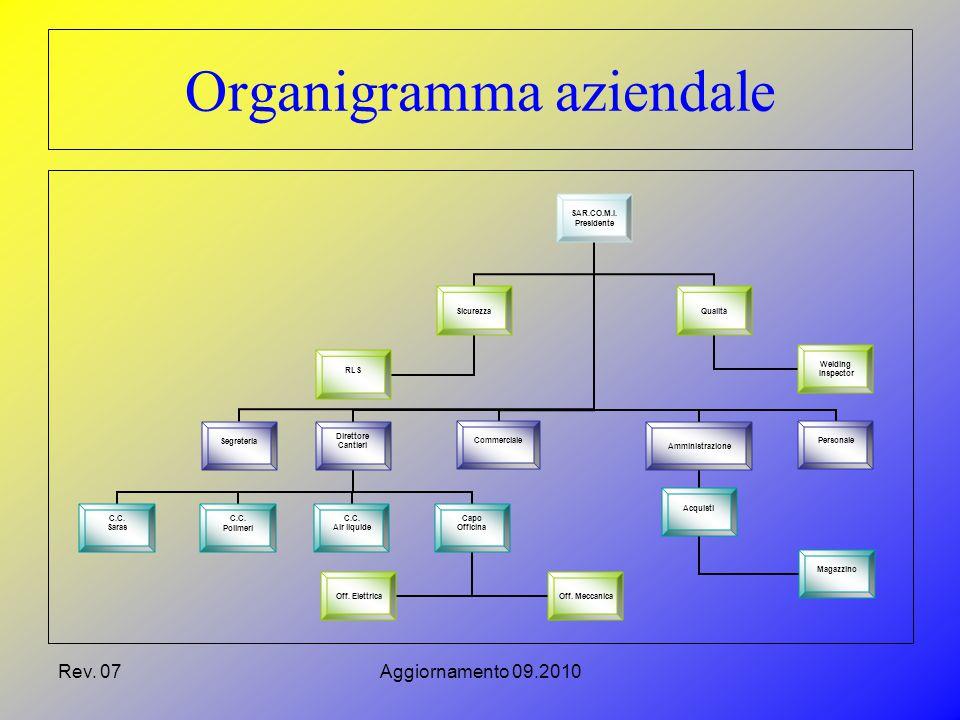 Rev. 07Aggiornamento 09.2010 Organigramma aziendale SAR.CO.M.I.