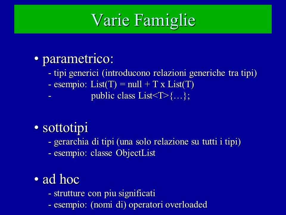 Varie Famiglie parametrico: parametrico: - tipi generici (introducono relazioni generiche tra tipi) - esempio: List(T) = null + T x List(T) - public class List {…}; sottotipi sottotipi - gerarchia di tipi (una solo relazione su tutti i tipi) - esempio: classe ObjectList ad hoc ad hoc - strutture con piu significati - esempio: (nomi di) operatori overloaded