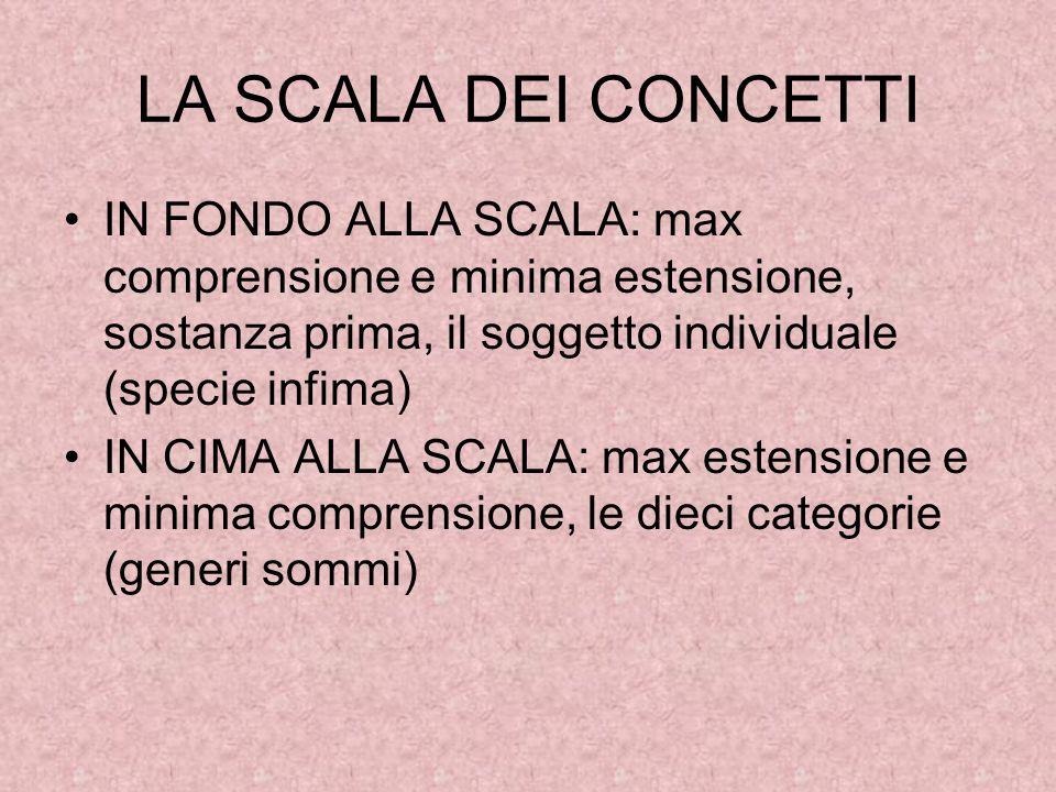 LA SCALA DEI CONCETTI IN FONDO ALLA SCALA: max comprensione e minima estensione, sostanza prima, il soggetto individuale (specie infima) IN CIMA ALLA