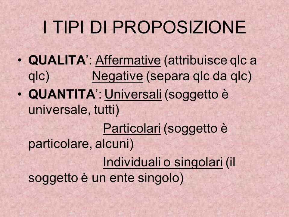 I TIPI DI PROPOSIZIONE QUALITA': Affermative (attribuisce qlc a qlc) Negative (separa qlc da qlc) QUANTITA': Universali (soggetto è universale, tutti)