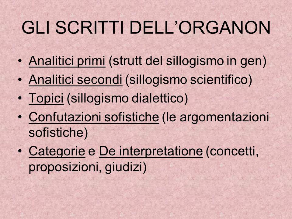 GLI SCRITTI DELL'ORGANON Analitici primi (strutt del sillogismo in gen) Analitici secondi (sillogismo scientifico) Topici (sillogismo dialettico) Conf