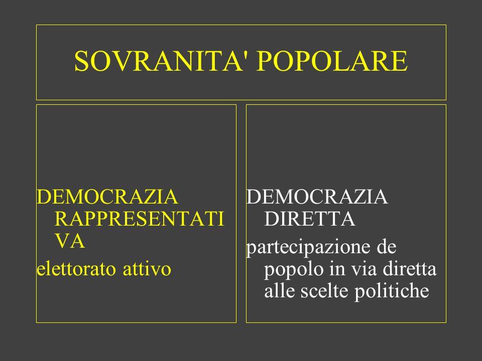 SOVRANITA' POPOLARE DEMOCRAZIA RAPPRESENTATI VA elettorato attivo DEMOCRAZIA DIRETTA partecipazione de popolo in via diretta alle scelte politiche