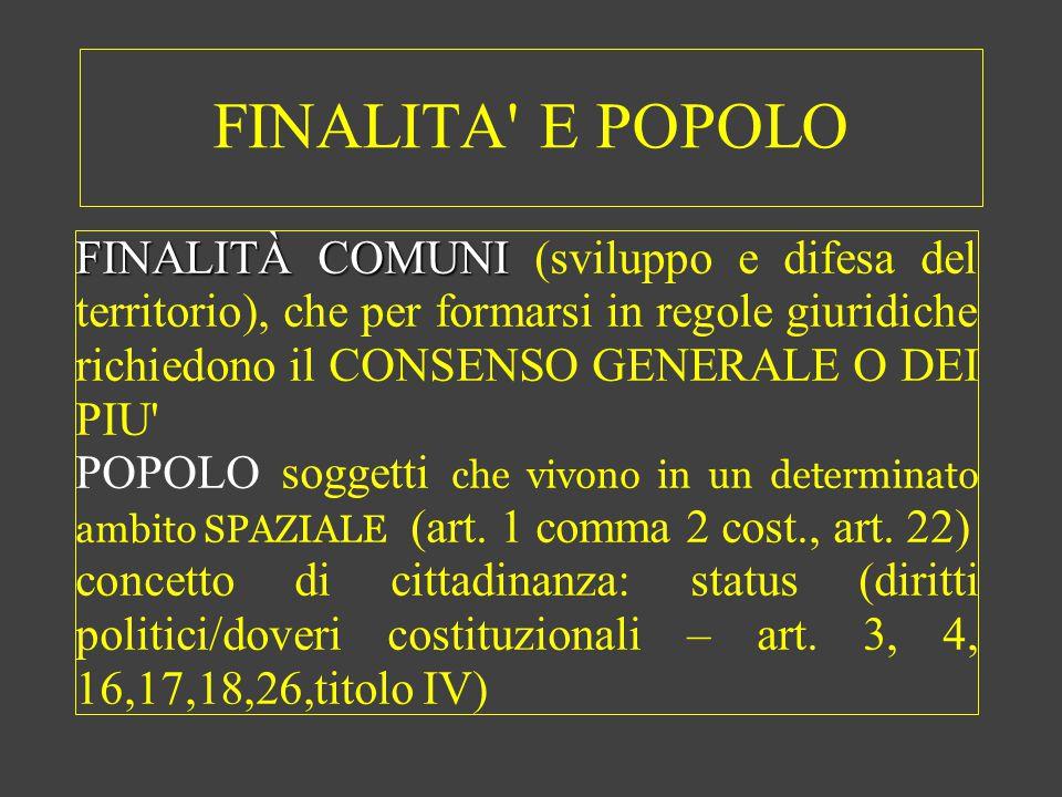 FINALITA' E POPOLO FINALITÀ COMUNI FINALITÀ COMUNI (sviluppo e difesa del territorio), che per formarsi in regole giuridiche richiedono il CONSENSO GE