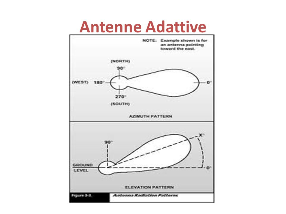 Antenne Adattive