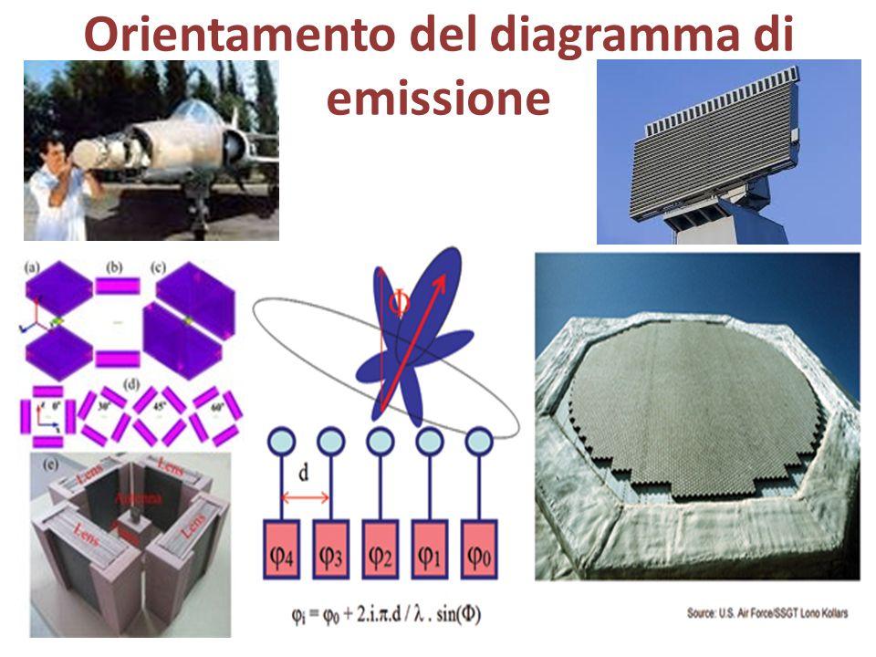 Orientamento del diagramma di emissione