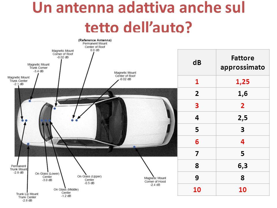 Un antenna adattiva anche sul tetto dell'auto? dB Fattore approssimato 11,25 21,6 32 42,5 53 64 75 86,3 98 10