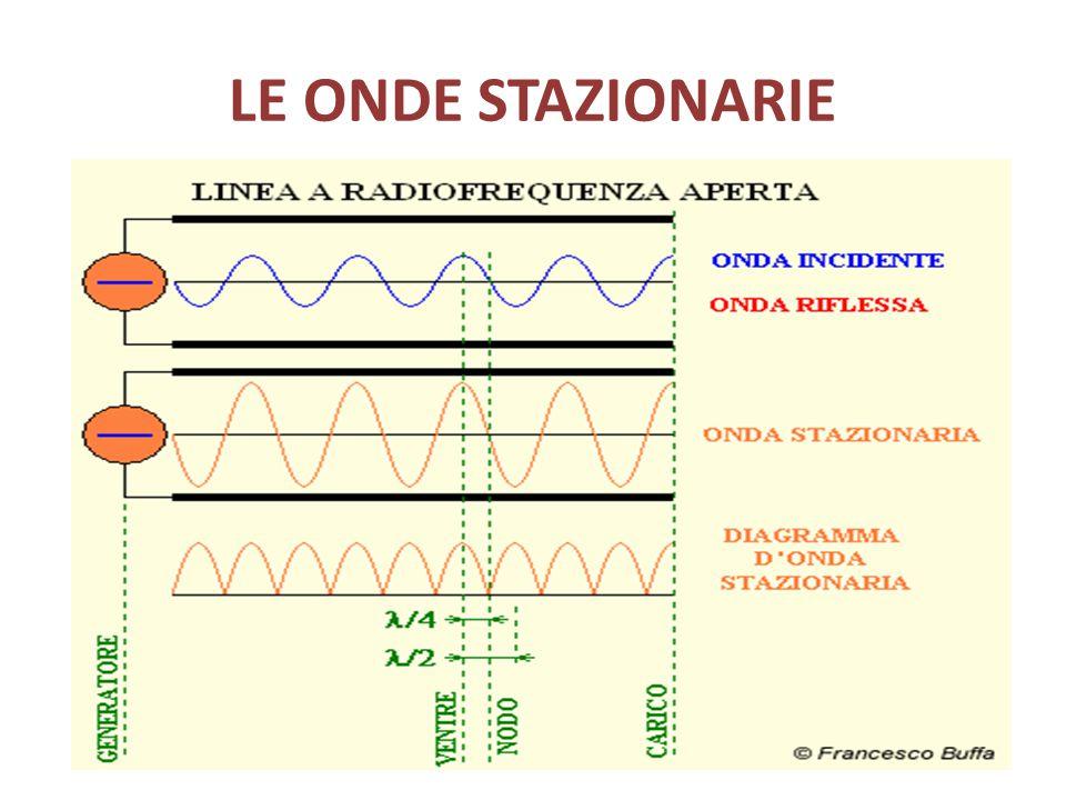 IL R.O.S.: sempre 1 : 1 ROS%Potenza riflessa 1.0 :10% 1.2 : 10,8% 1.4 :12.8% 1.8 :18.0% 2.0 :111.0% 3.0 :125.0% ROS 1.0 : 1 non vuol dire sempre massima efficienza perché: -Se un trasmettitore eroga 10W in fondamentale, 4W in terza armonica e 2W in quinta armonica, il wattmetro misurerà 16W di uscita…… - Attenzione ai carichi fittizzi… (antenne camuffate!!!!)