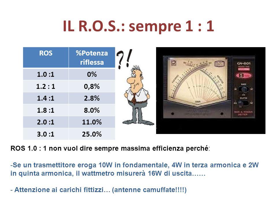 IL R.O.S.: sempre 1 : 1 ROS%Potenza riflessa 1.0 :10% 1.2 : 10,8% 1.4 :12.8% 1.8 :18.0% 2.0 :111.0% 3.0 :125.0% ROS 1.0 : 1 non vuol dire sempre massi