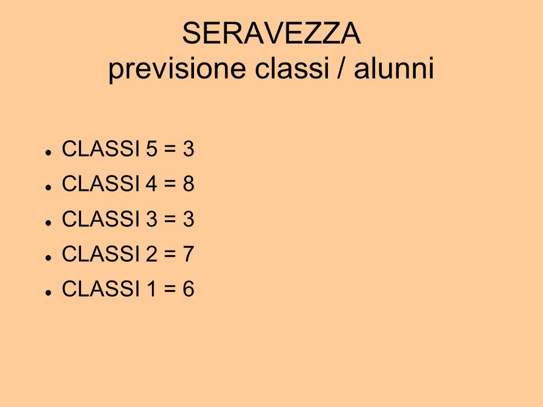 SERAVEZZA previsione classi / alunni CLASSI 5 = 3 CLASSI 4 = 8 CLASSI 3 = 3 CLASSI 2 = 7 CLASSI 1 = 6