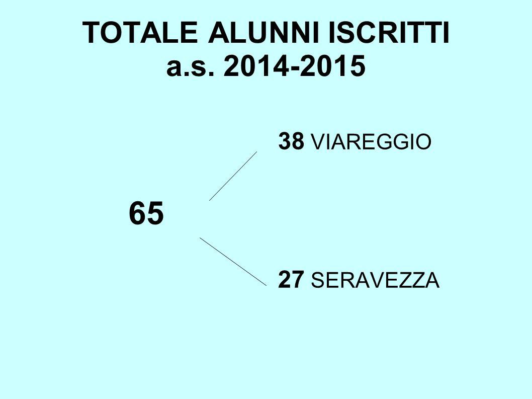 TOTALE ALUNNI ISCRITTI a.s. 2014-2015 65 38 VIAREGGIO 27 SERAVEZZA