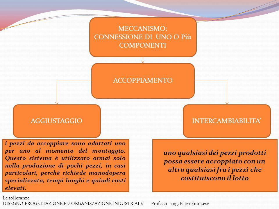 Le tolleranze DISEGNO PROGETTAZIONE ED ORGANIZZAZIONE INDUSTRIALE Prof.ssa ing. Ester Franzese