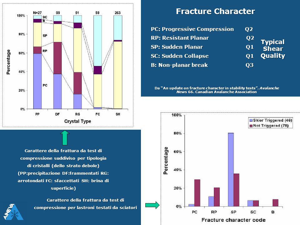 Carattere della frattura da test di compressione suddiviso per tipologia di cristalli (dello strato debole) (PP:precipitazione DF:frammentati RG: arro