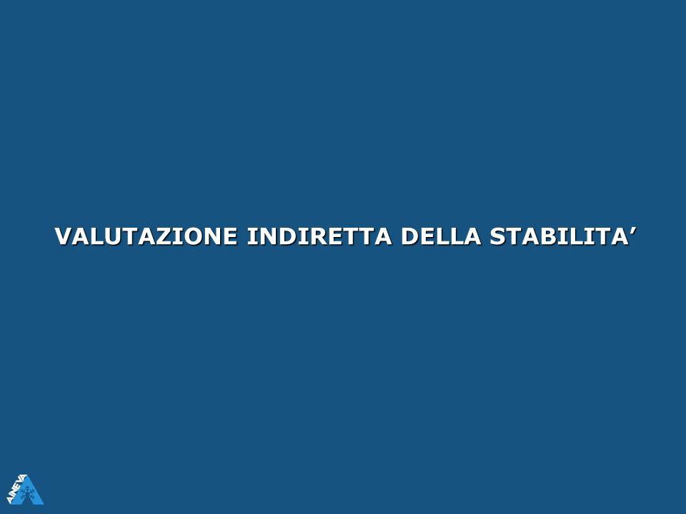 CREAZIONEDELLAFRATTURA PROPAGAZIONEDELLAFRATTURA SEGNALI DI INSTABILITA'STRUTTURALE PUNTEGGIO TEST DI STABILITA' TIPOLOGIADELLAFRATTURAQUALITYSHEAR INDICI DI INSTABILITA'STRUTTURALE LEMONS DISTACCO La struttura del manto fornisce indizi (lemons) e segnali oggettivi d'instabilità strutturale che possono venir indicizzati.