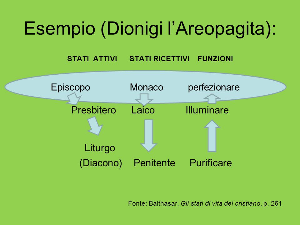 Esempio (Dionigi l'Areopagita): STATI ATTIVI STATI RICETTIVI FUNZIONI Presbitero Laico Illuminare Liturgo (Diacono) Penitente Purificare Fonte: Baltha