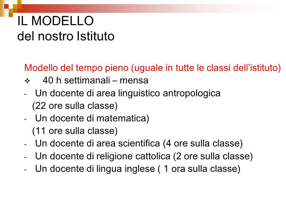 IL MODELLO del nostro Istituto Modello del tempo pieno (uguale in tutte le classi dell'istituto)  40 h settimanali – mensa - Un docente di area lingu