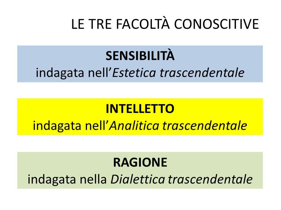LE TRE FACOLTÀ CONOSCITIVE SENSIBILITÀ indagata nell'Estetica trascendentale INTELLETTO indagata nell'Analitica trascendentale RAGIONE indagata nella Dialettica trascendentale