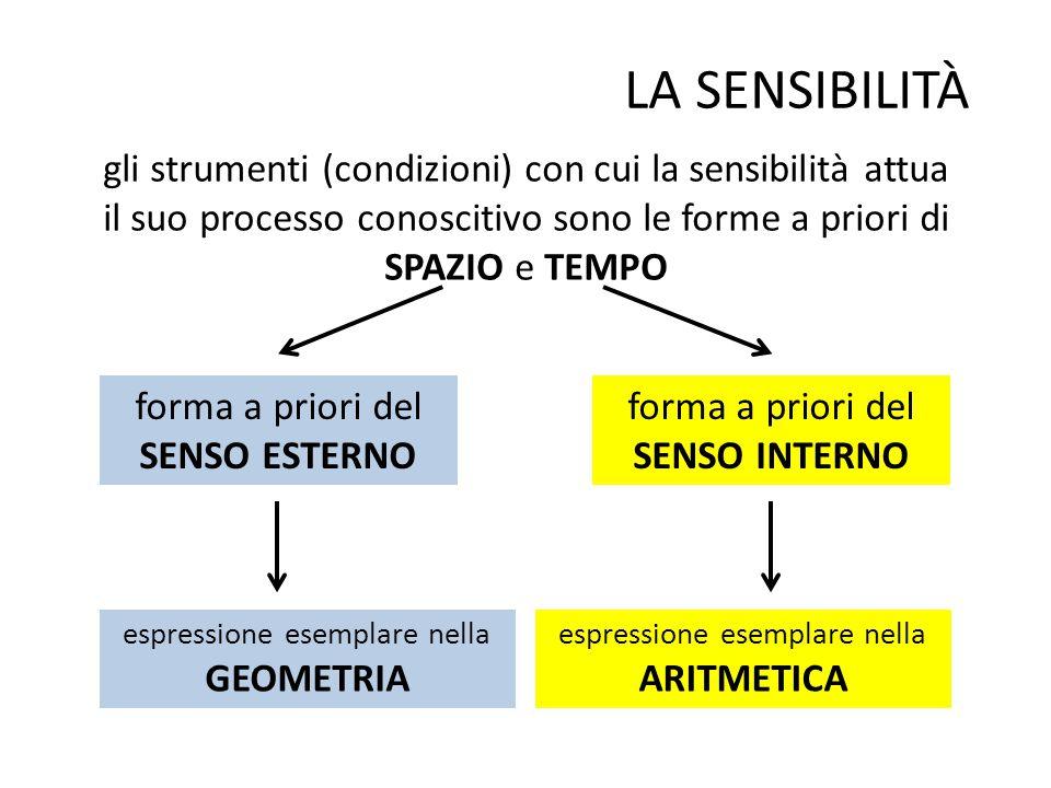 LA SENSIBILITÀ gli strumenti (condizioni) con cui la sensibilità attua il suo processo conoscitivo sono le forme a priori di SPAZIO e TEMPO forma a priori del SENSO ESTERNO forma a priori del SENSO INTERNO espressione esemplare nella GEOMETRIA espressione esemplare nella ARITMETICA