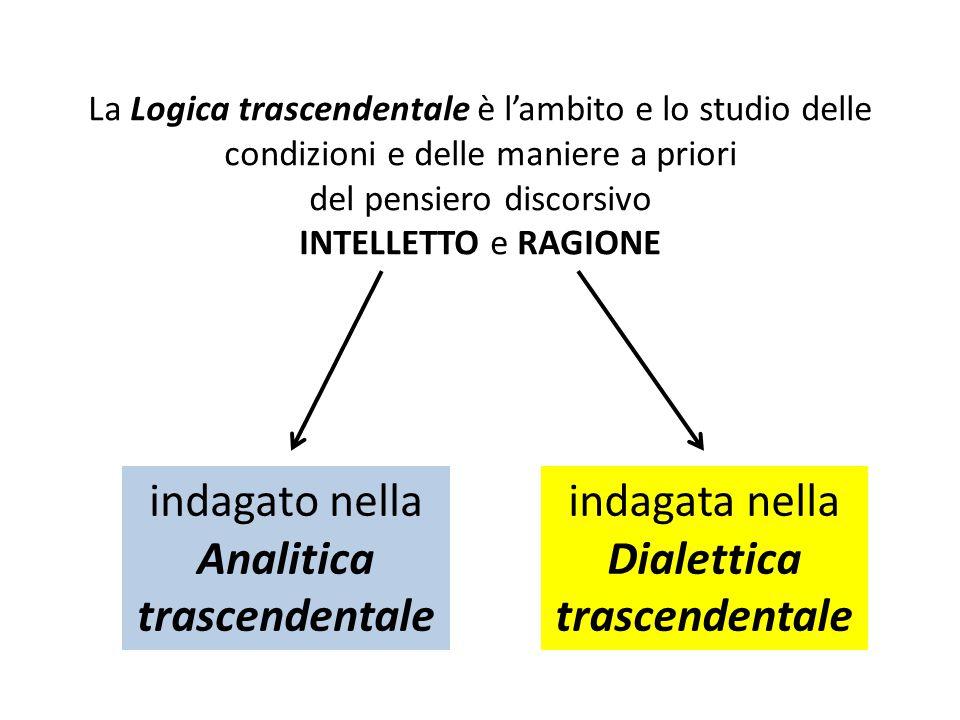 La Logica trascendentale è l'ambito e lo studio delle condizioni e delle maniere a priori del pensiero discorsivo INTELLETTO e RAGIONE indagato nella Analitica trascendentale indagata nella Dialettica trascendentale