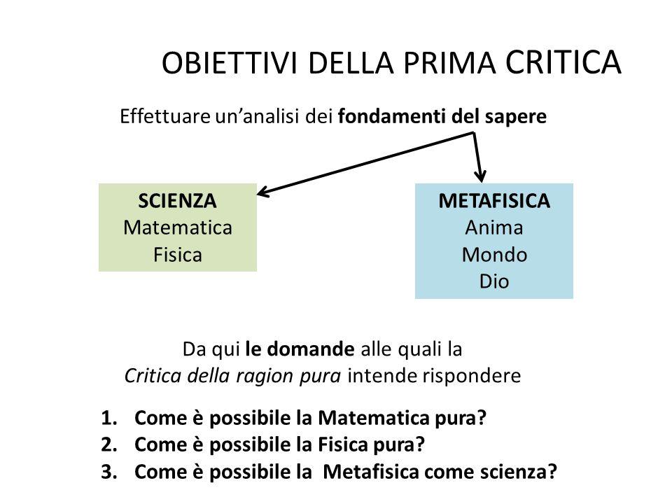 OBIETTIVI DELLA PRIMA CRITICA Effettuare un'analisi dei fondamenti del sapere SCIENZA Matematica Fisica METAFISICA Anima Mondo Dio Da qui le domande alle quali la Critica della ragion pura intende rispondere 1.Come è possibile la Matematica pura.