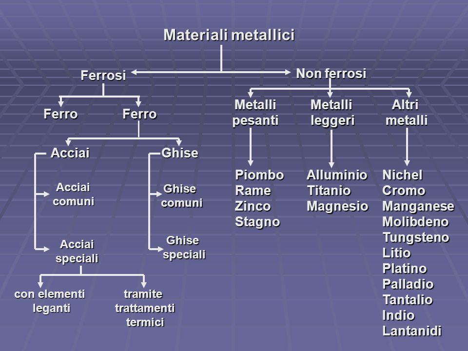 Materiali metallici Ferrosi Non ferrosi FerroFerro Acciai MetallileggeriMetallipesantiAltrimetalli Ghise PiomboRameZincoStagnoAlluminioTitanioMagnesio
