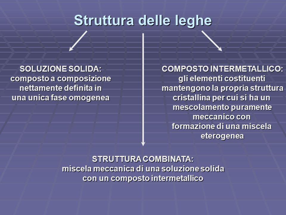 Struttura delle leghe SOLUZIONE SOLIDA: composto a composizione nettamente definita in una unica fase omogenea COMPOSTO INTERMETALLICO: gli elementi c