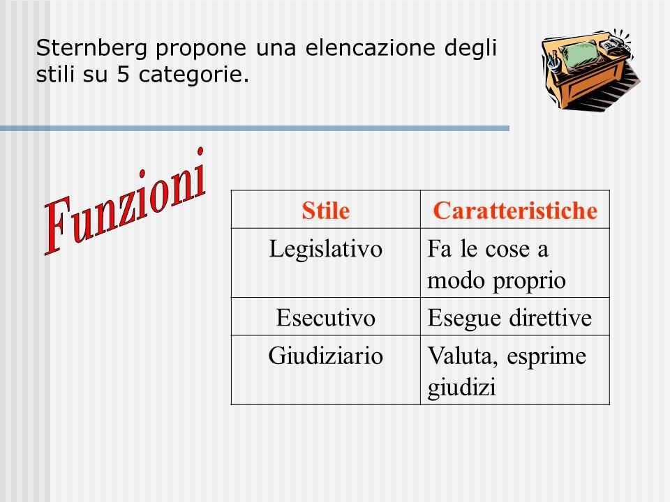 Sternberg propone una elencazione degli stili su 5 categorie. StileCaratteristiche LegislativoFa le cose a modo proprio EsecutivoEsegue direttive Giud