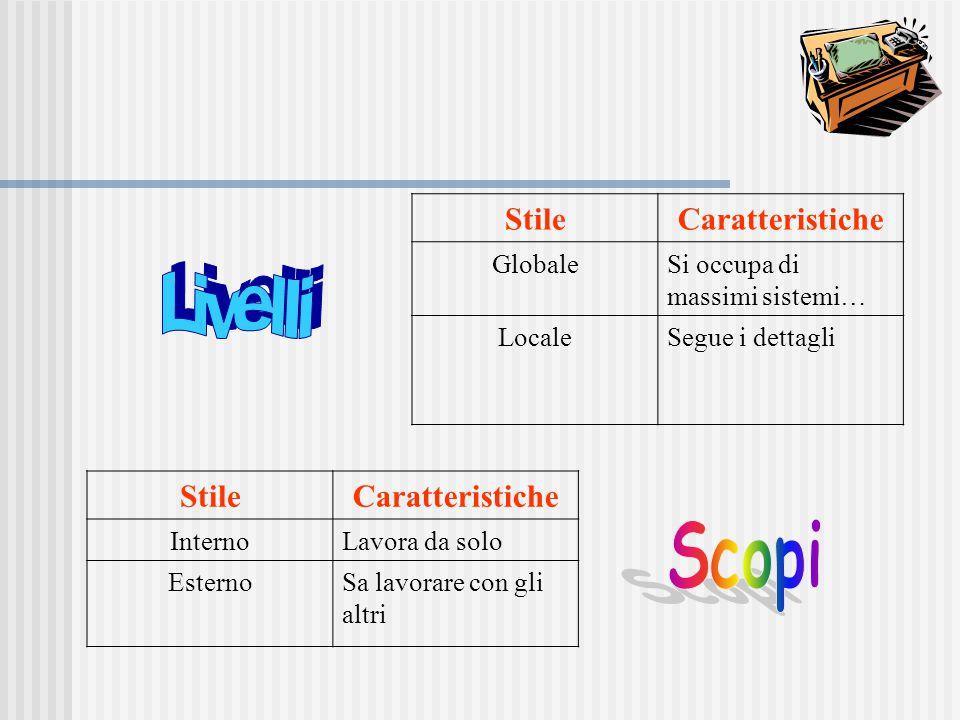 StileCaratteristiche GlobaleSi occupa di massimi sistemi… LocaleSegue i dettagli StileCaratteristiche InternoLavora da solo EsternoSa lavorare con gli