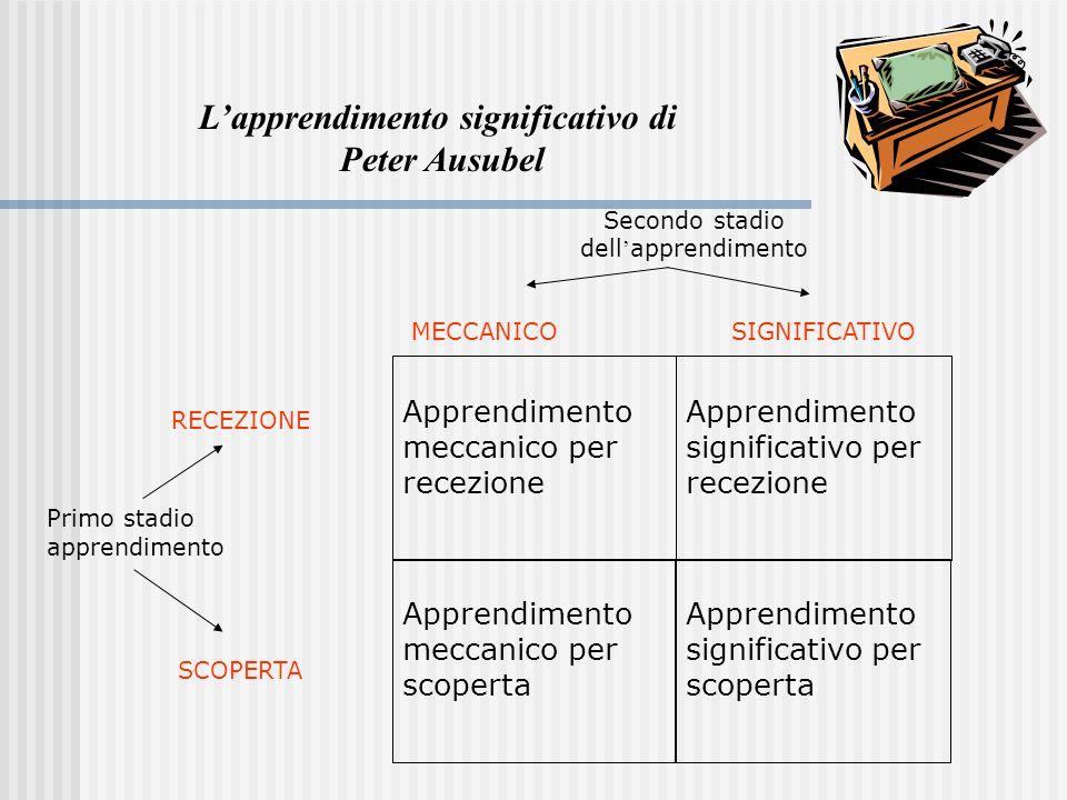Gli STILI APPRENDITIVI Sono le diverse modalità con cui si attiva l'apprendimento, inteso nel senso della prima e personale registrazione delle informazioni: CostruzionistaIntuitivo LinguisticoRappresentativo AnaliticoGlobale SistematicoImpulsivo ecc.