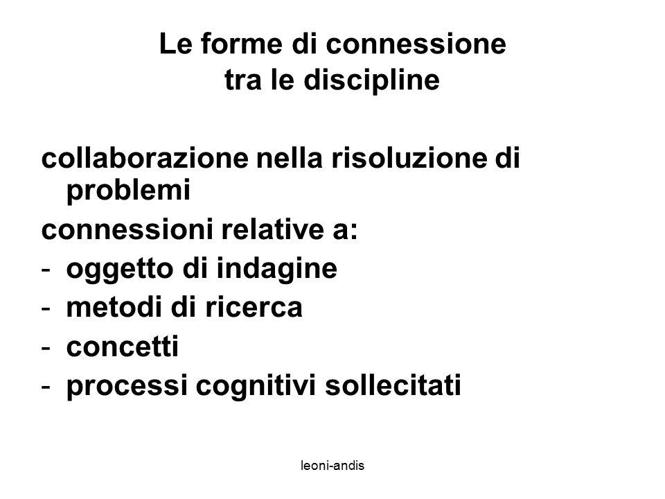 leoni-andis Le forme di connessione tra le discipline collaborazione nella risoluzione di problemi connessioni relative a: -oggetto di indagine -metodi di ricerca -concetti -processi cognitivi sollecitati