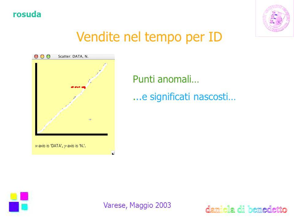 rosuda Varese, Maggio 2003 Vendite nel tempo per ID Punti anomali…...e significati nascosti…