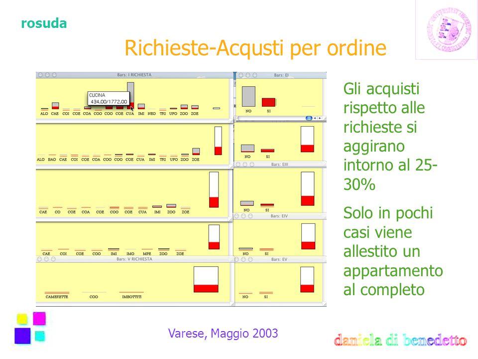 rosuda Varese, Maggio 2003 Richieste-Acqusti per ordine Gli acquisti rispetto alle richieste si aggirano intorno al 25- 30% Solo in pochi casi viene allestito un appartamento al completo