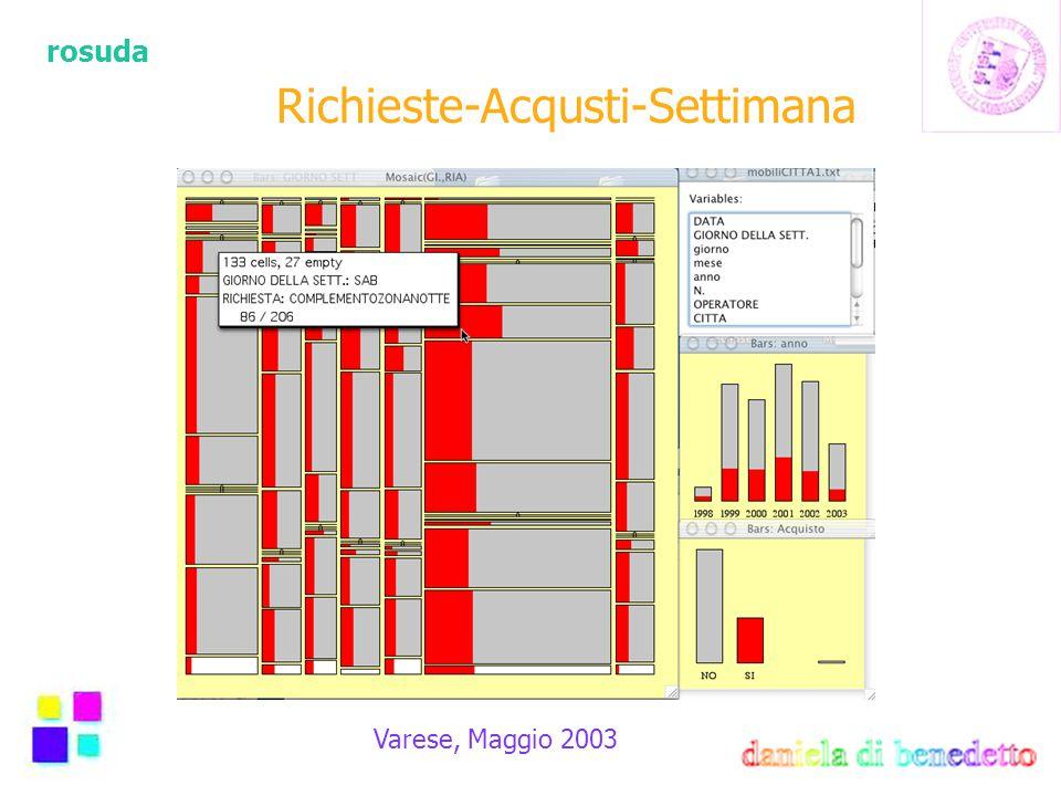 rosuda Varese, Maggio 2003 Richieste-Acqusti-Settimana