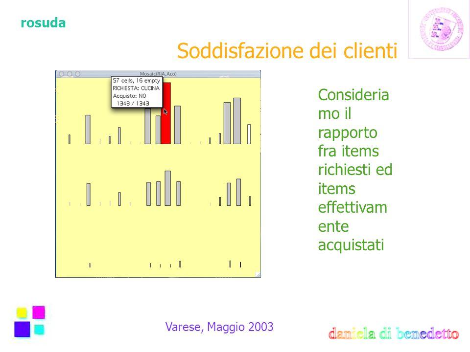 rosuda Varese, Maggio 2003 Soddisfazione dei clienti Consideria mo il rapporto fra items richiesti ed items effettivam ente acquistati
